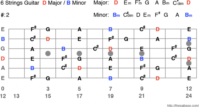 Dmajor / Bminor