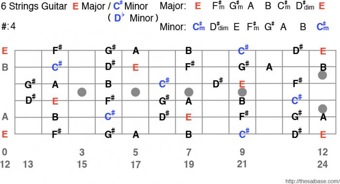 E Major / C# Minor
