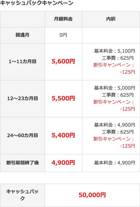 【auひかり(So-net)】キャッシュバックキャンペーン