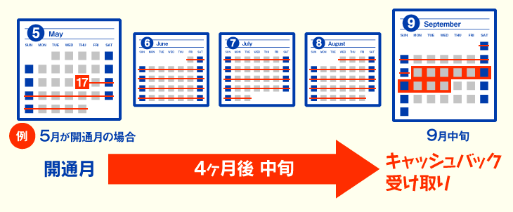 【NURO光】キャッシュバック申請可能時期は開通後4ヶ月後中旬