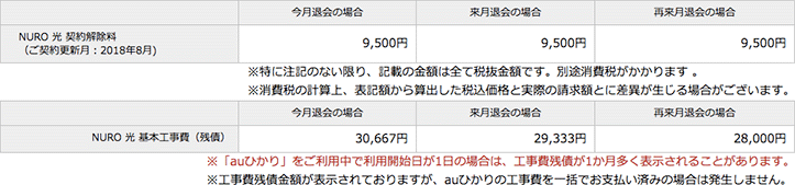 NURO光 違約金、基本工事費(残債)