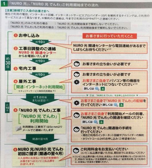 NURO光冊子 - 開通までの流れ
