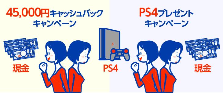 【NURO光の特典】キャッシュバック or PS4プレゼント