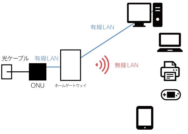 auひかりのONU ホームゲートウェイ有線LAN、無線LAN 図
