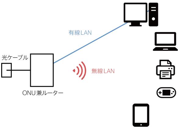 NURO光のONU 有線LAN、無線LAN 図