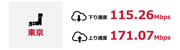 BB) 東京都での平均速度190910