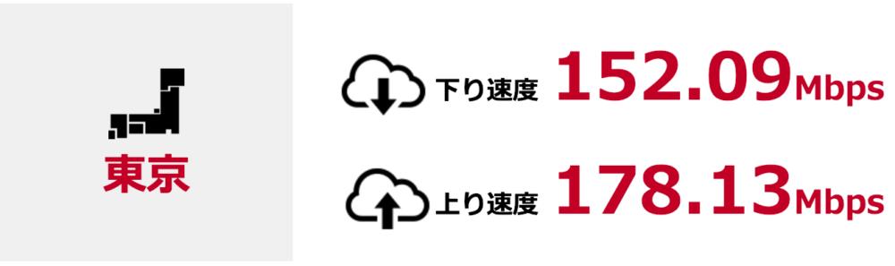 ドコモ光×GMOとくとくBB 東京都の平均速度