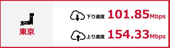 東京都のドコモ光通信速度191029
