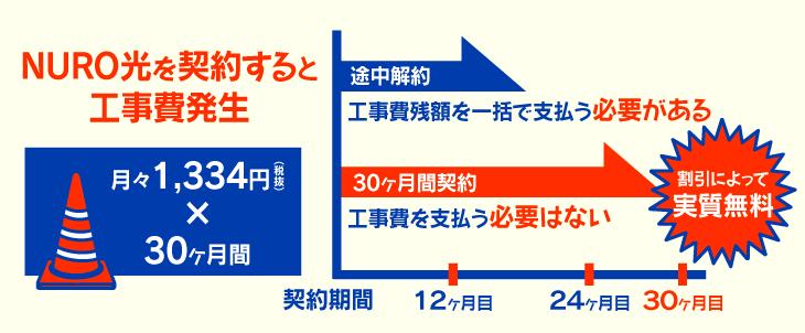 【NURO光】特典で実質工事費無料