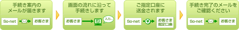 So-net受取サービス