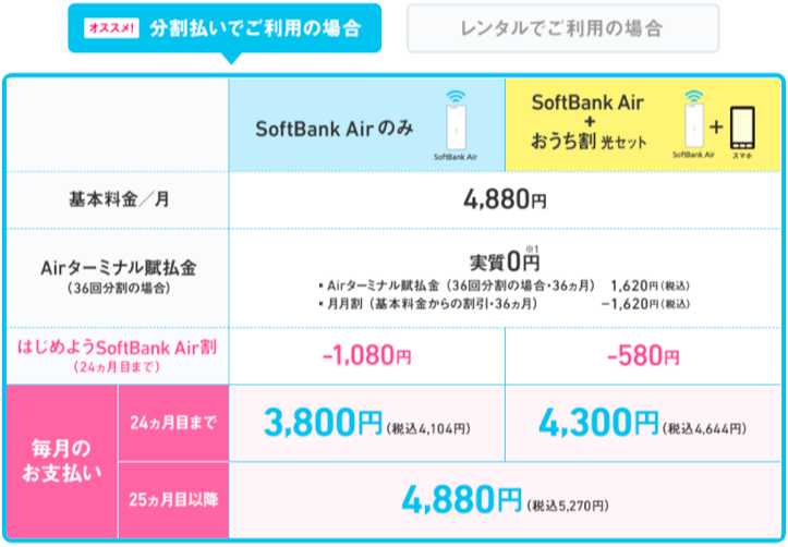 SoftBank Airの料金体系 - 機器を分割払いする場合