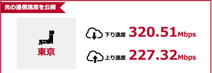 【ドコモ光】GMOとくとくBB - 東京都平均回線速度