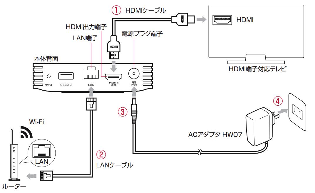 ドコモテレビターミナルの設定イメージ