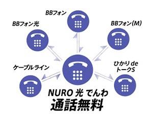 NURO光でんわ 通話料無料となるサービスあり