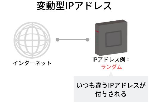 変動型IPアドレスのイメージ