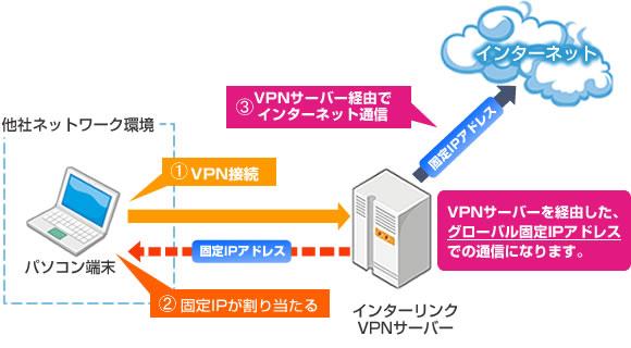 インターリンク社の固定IP提供サービス