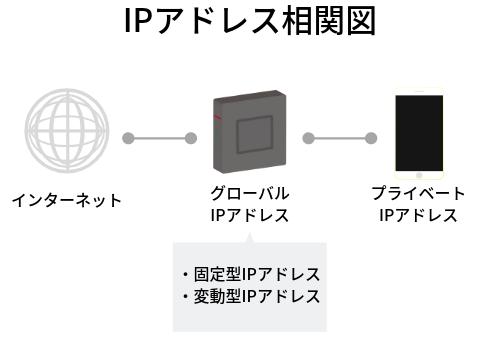 IPアドレス相関図