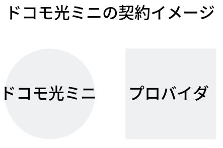 ドコモ光ミニの契約イメージ