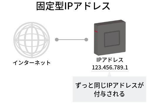 固定型IPアドレスのイメージ