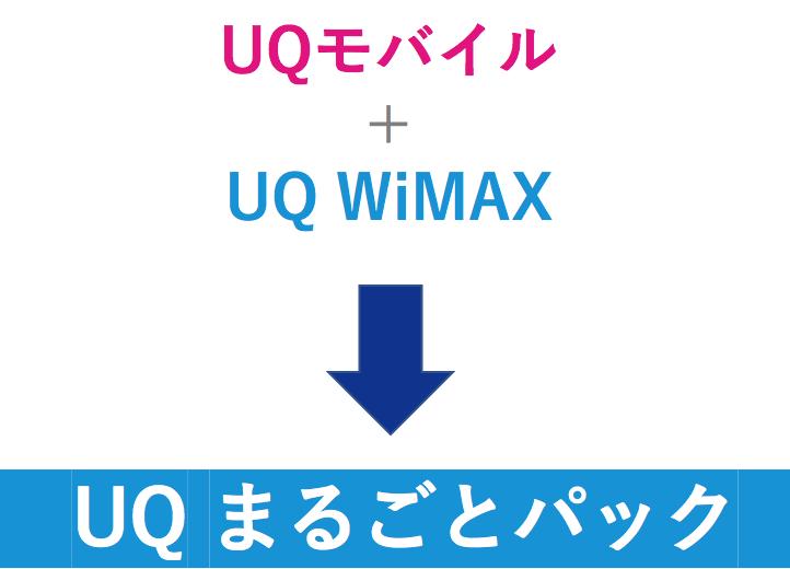 UQモバイル&WiMAXせセット割命名