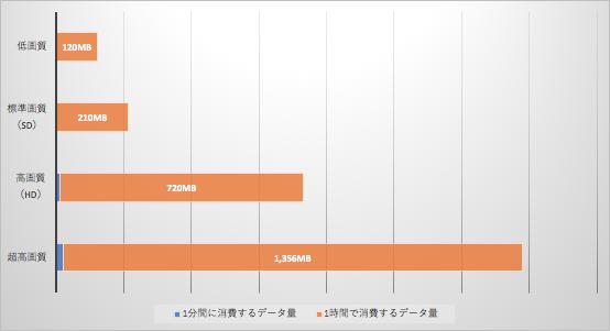 UQモバイルデータ消費量比較グラフ