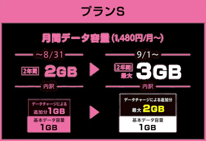 UQモバイル2GBから3GBへ増量キャンペーンの説明キャプチャ