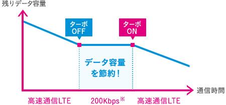 UQモバイルデータ節約モード200kbps制限グラフ