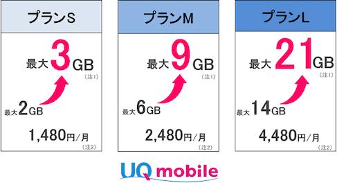 増量オプション適用時の月間データ容量のイメージ