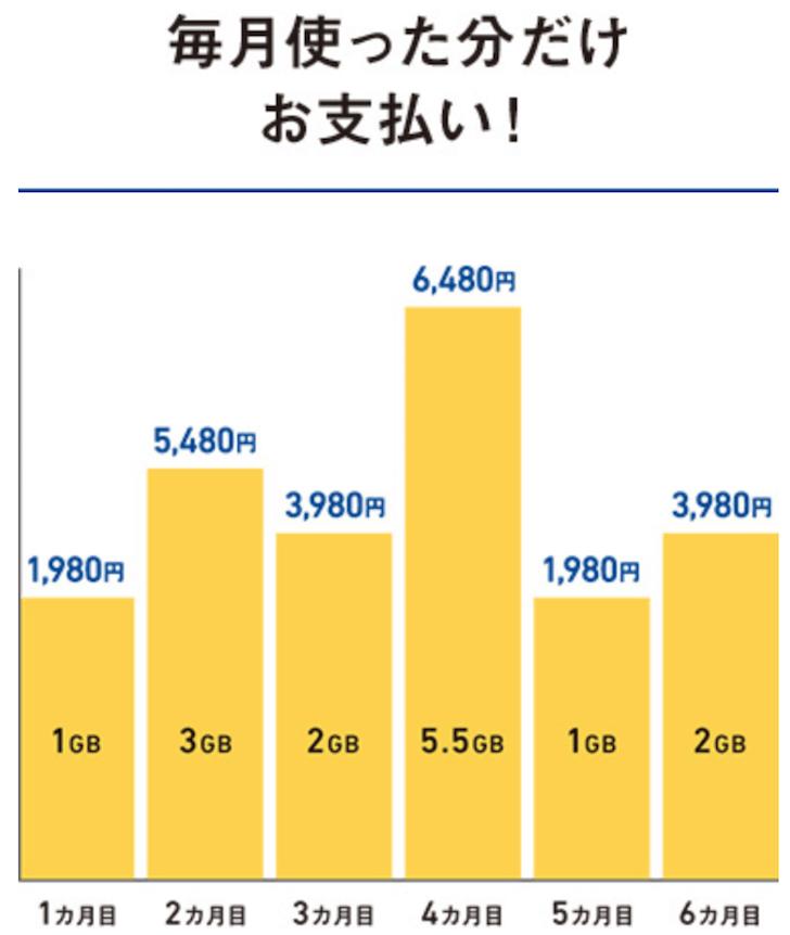 【ソフトバンク】ミニモンスター料金プランのチャート