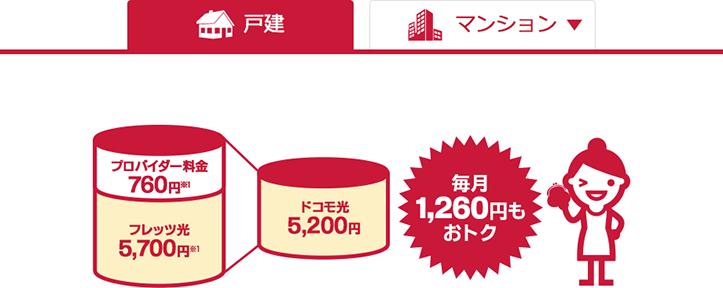 GMOとくとくBB(ドコモ光)戸建てタイプ 料金 意外と安い!