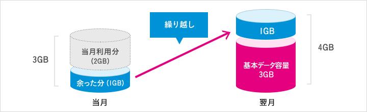 UQモバイル_通信料繰越のイメージ図