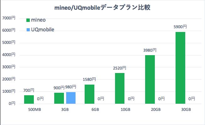 UQモバイルとmineoのデータプラン比較表