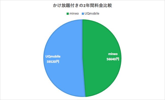 UQモバイルとmineoのかけ放題つきの2年間料金総額比較