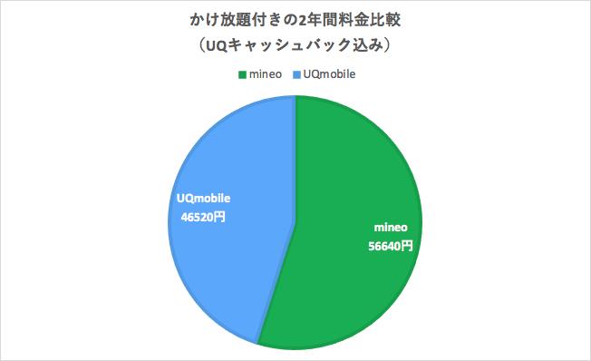 UQモバイルとmineoのかけ放題プラン付きの料金比較(キャシュバック込み)