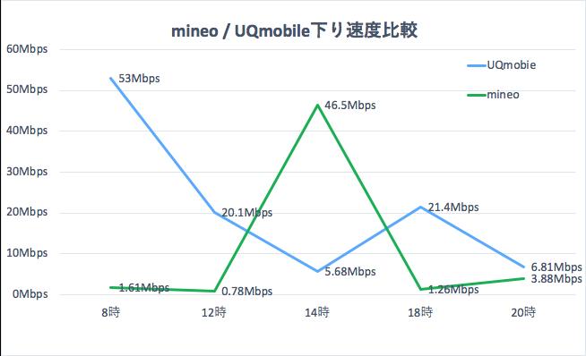 UQモバイルとマイネオ下りの通信速度を比較