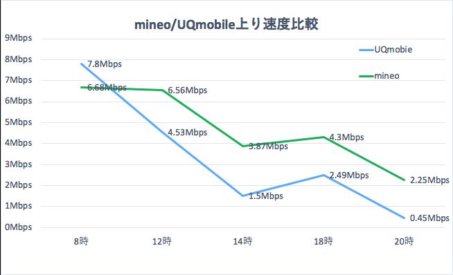 UQモバイルとマイネオの上り通信速度の比較