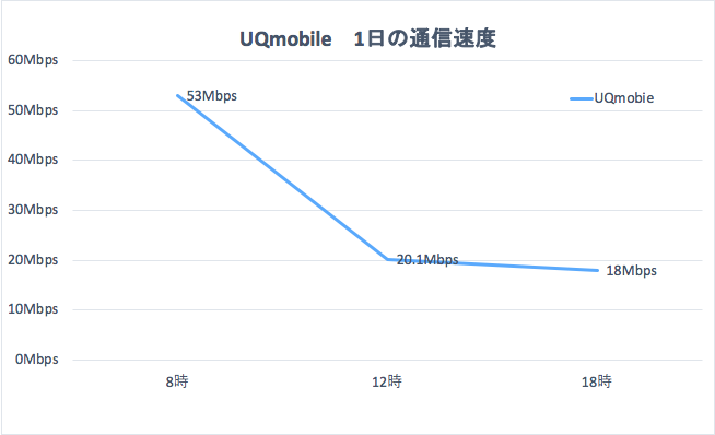 UQモバイル1日の通信速度のグラフ