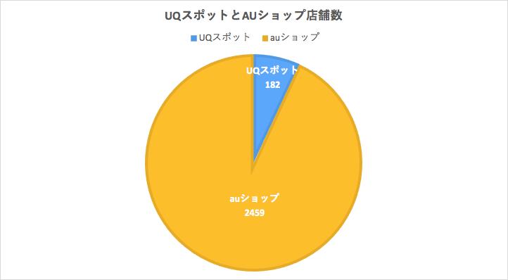 auショップとUQスポットの店舗数グラフ