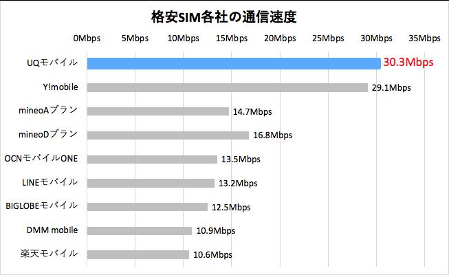 格安SIM各社の通信速度の平均値