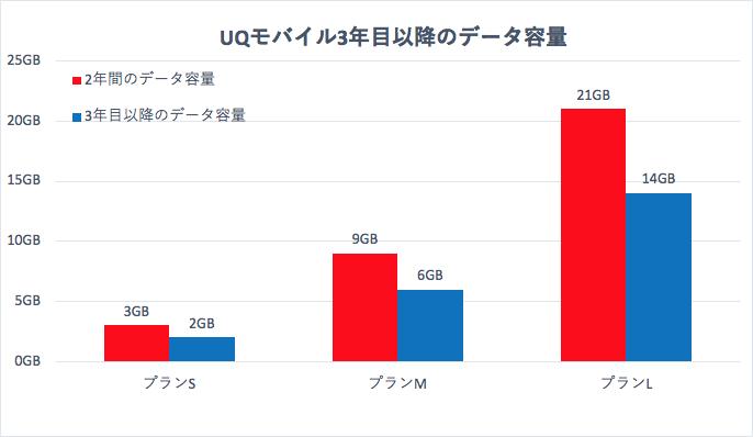 UQモバイル3年目以降のデータ容量グラフ