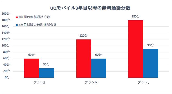 UQモバイル3年目以降の無料通話分数へんかのグラフ