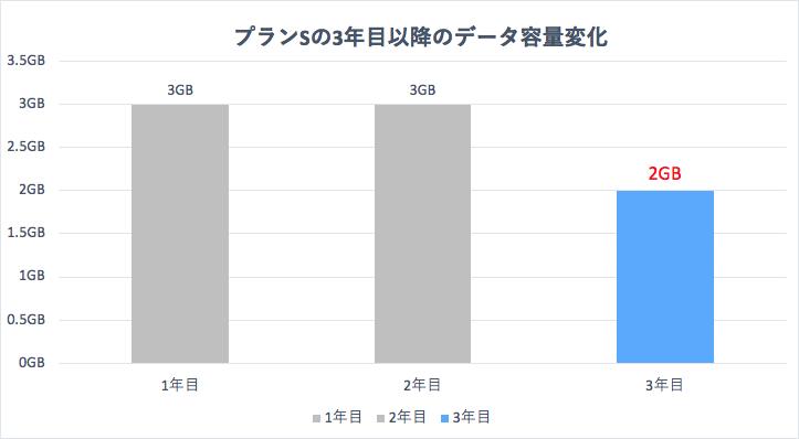 プランS・1~3年目以降のデータ容量の変化