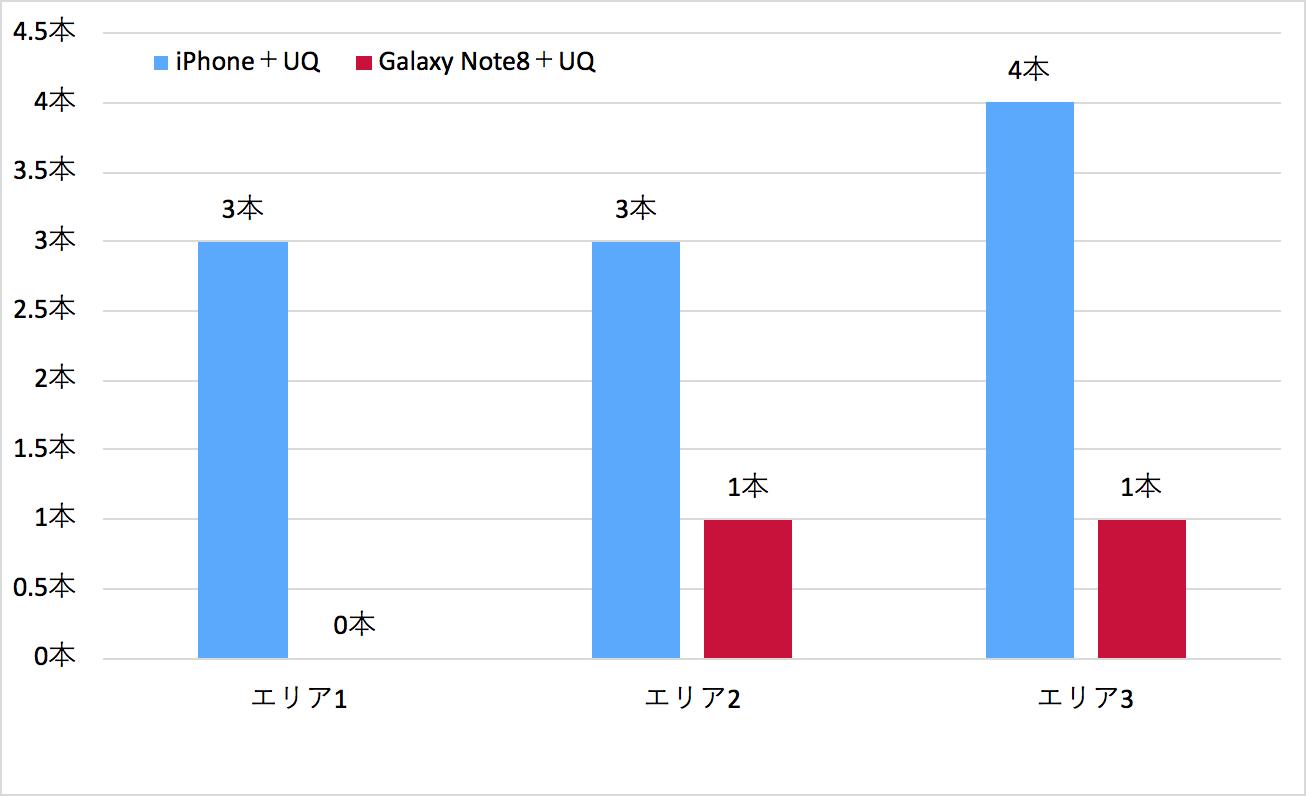 Galaxy Note8+UQモバイルの電波状況比較グラフ