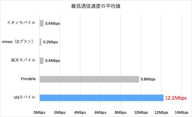 最低通信速度の平均値