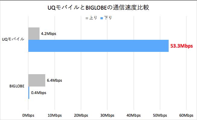 UQモバイルとBIGLOBEの通信速度比較グラフ