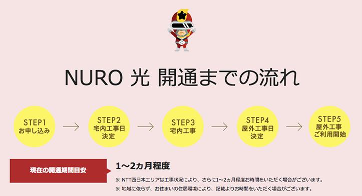 NURO光の開通までの流れ、期間(1〜2ヶ月程度)