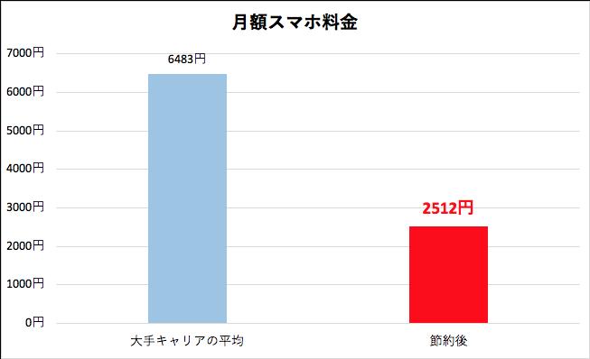 月額のスマホ料金を節約した前後の比較グラフ