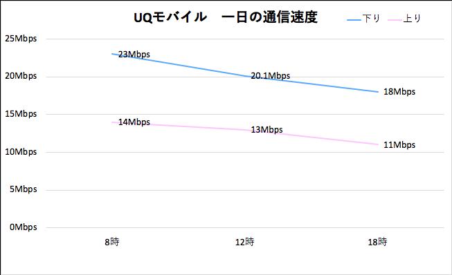 UQモバイルの1日の通信速度