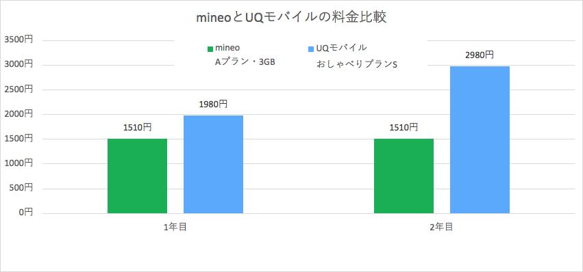 UQモバイルとmineoの料金比較グラフ