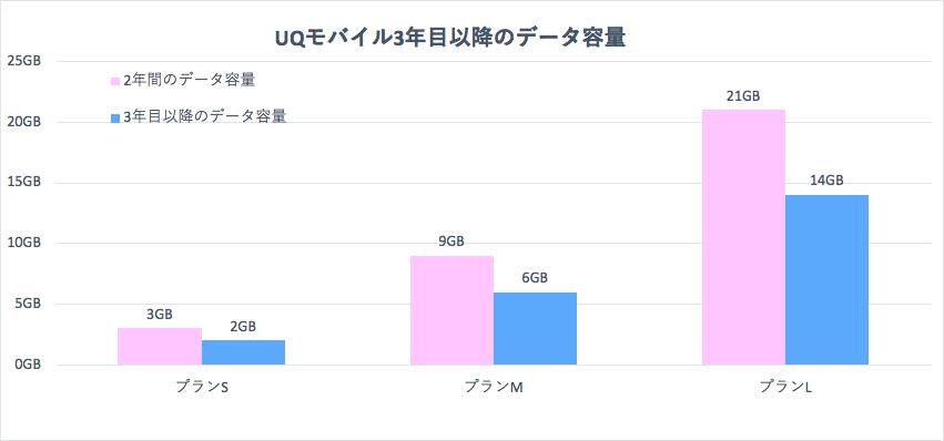 UQモバイル3年目以降の料金の変化